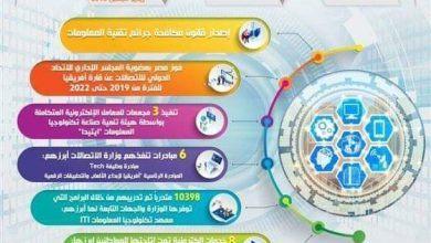 """Photo of """"الاتصالات"""" تنفذ 12 مشروعا بقيمة1.3 مليار جنيه"""