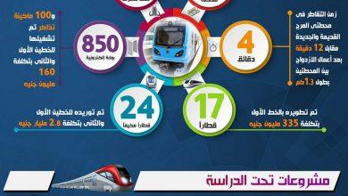 Photo of القاهرة تحتل المرتبة 35 عالمياً كأطول خطوط مترو… بالإنفوجراف