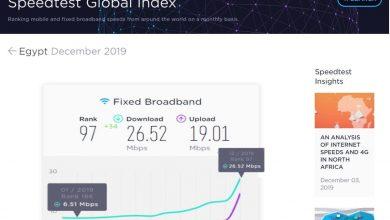 Photo of 20 ميجا بت/ث زيادة في متوسط سرعة تحميل الإنترنت الثابت في مصر خلال 2019