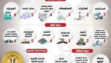 Photo of بالإنفوجراف… الأنشطة المستثناة من قرار حظر الإنتقال