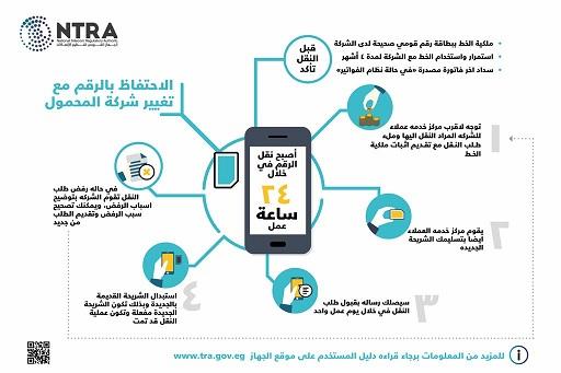 Photo of وزير الاتصالات : السماح بإنتقال المشتركين بين شركات المحمول يُحفزها على تطوير خدماتها