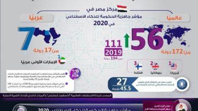 صورة IDSC : مصر تتقدم 34 مركزا في مؤشر جاهزية الحكومة للذكاء الاصطناعي